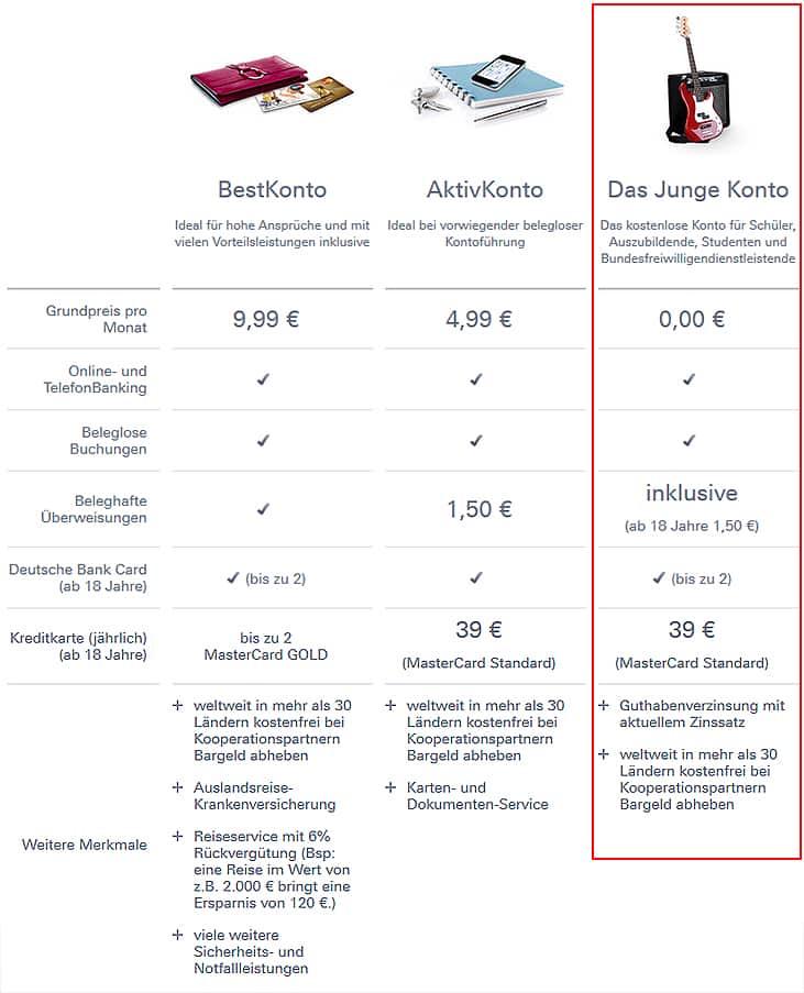 Deutsche-Bank-Kontovergleich-731